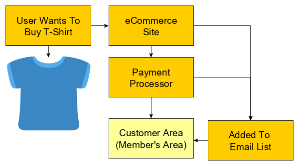 How To Set Up A Members-Only Area In WordPress On A Budget