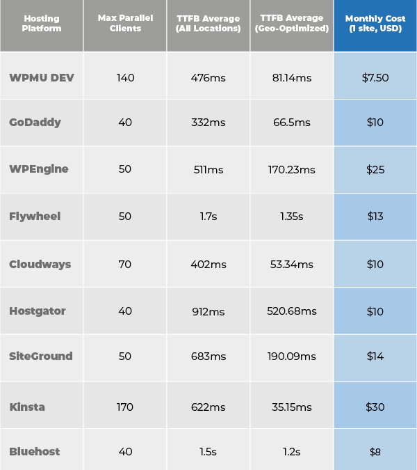 Our Managed WordPress Hosting Test Results Are In…
